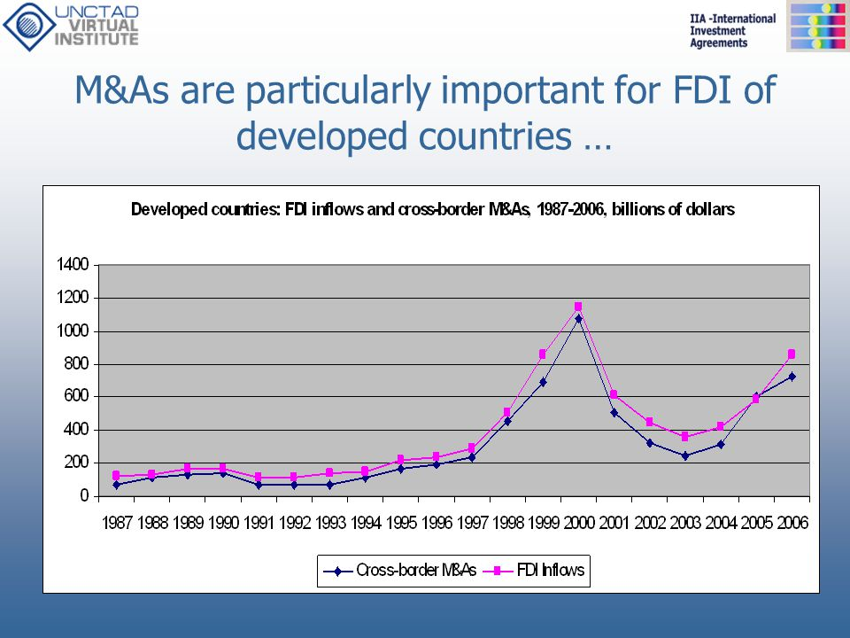 M&As are particularly important for FDI of developed countries …