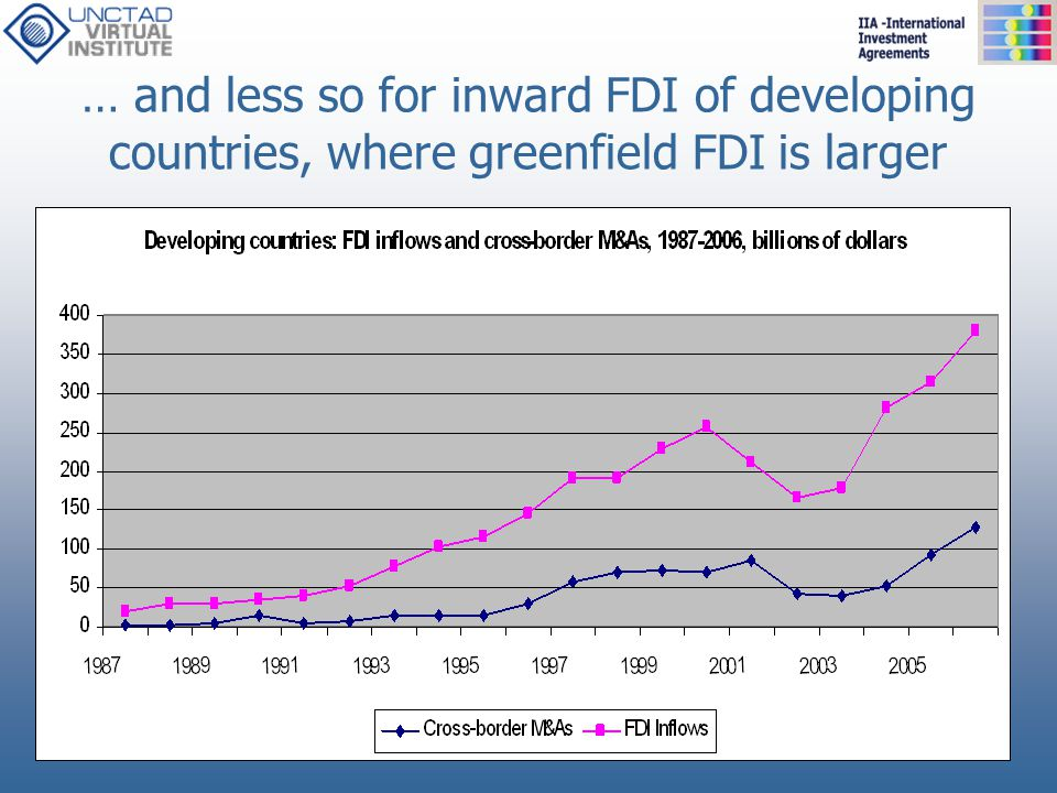 … and less so for inward FDI of developing countries, where greenfield FDI is larger