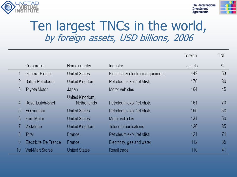 Ten largest TNCs in the world, by foreign assets, USD billions, 2006