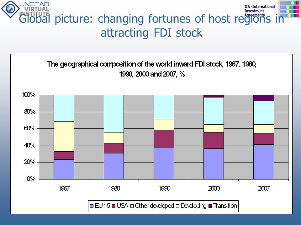 Global picture: changing fortunes of host regions in attracting FDI stock