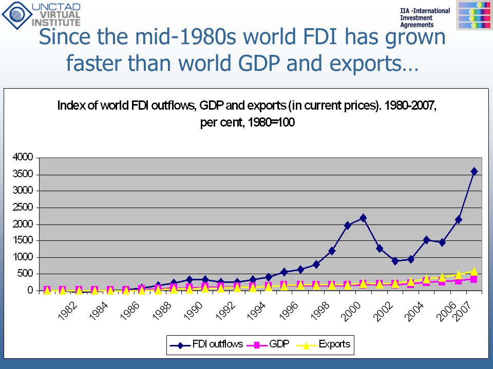 Since the mid-1980s world FDI has grown faster than world GDP and exports…