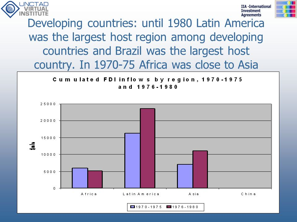 Developing countries: until 1980 Latin America was the largest host region among developing countries and Brazil was the largest host country.