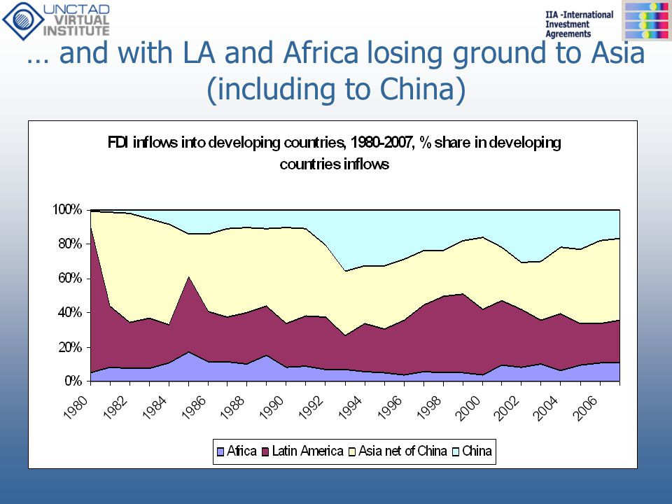 … and with LA and Africa losing ground to Asia (including to China)