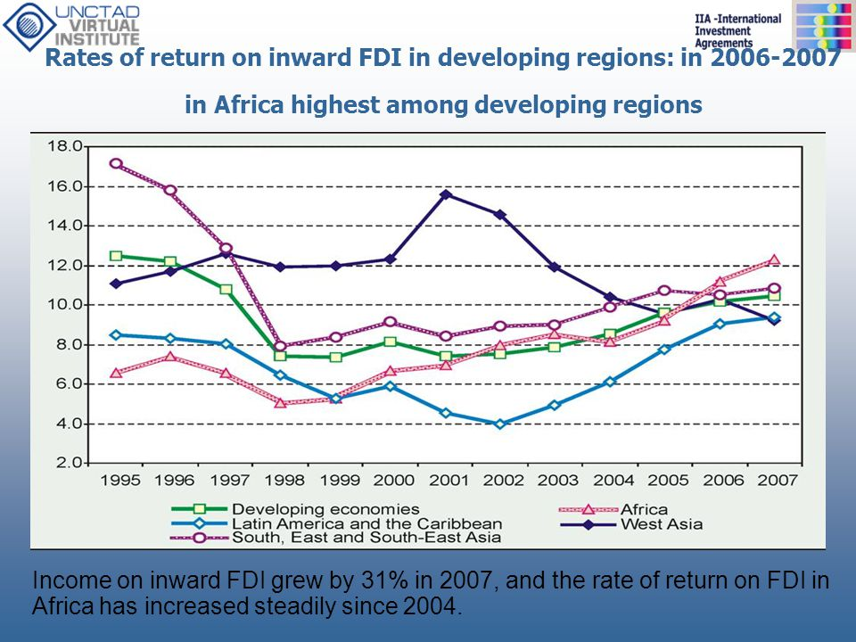 Rates of return on inward FDI in developing regions: in 2006-2007 in Africa highest among developing regions