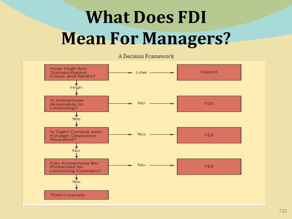 What Does FDI Mean For Managers