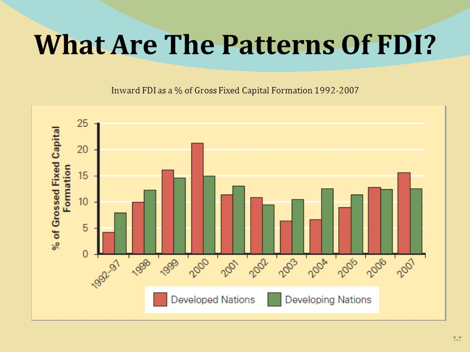 What Are The Patterns Of FDI