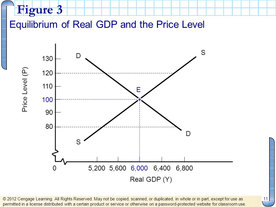 Figure 3 Equilibrium of Real GDP and the Price Level 80 90 100 110