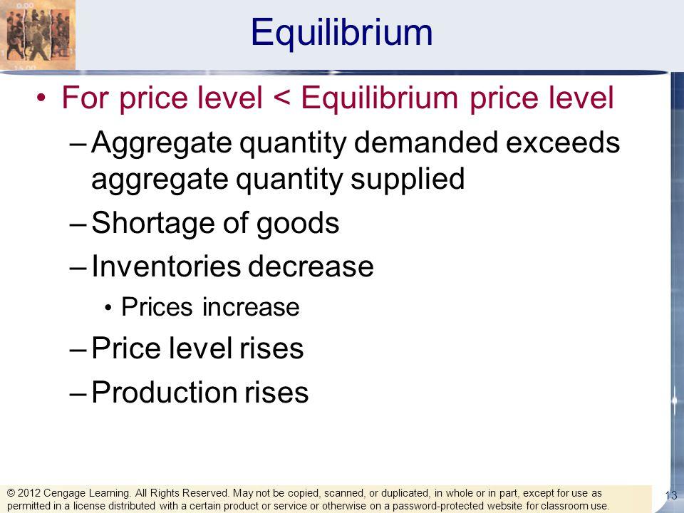 Equilibrium For price level < Equilibrium price level