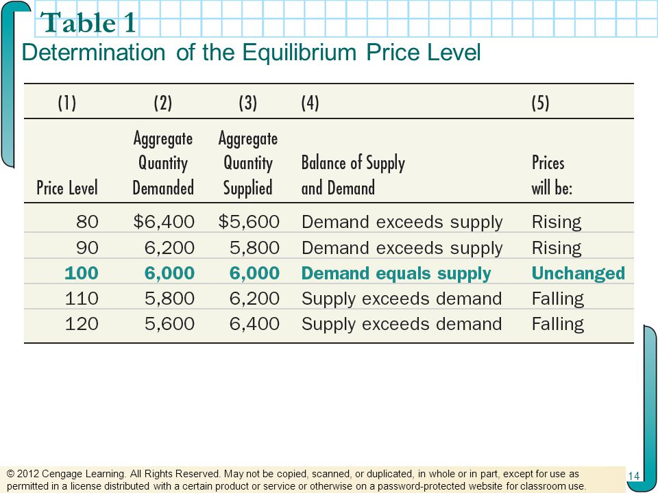 Table 1 Determination of the Equilibrium Price Level