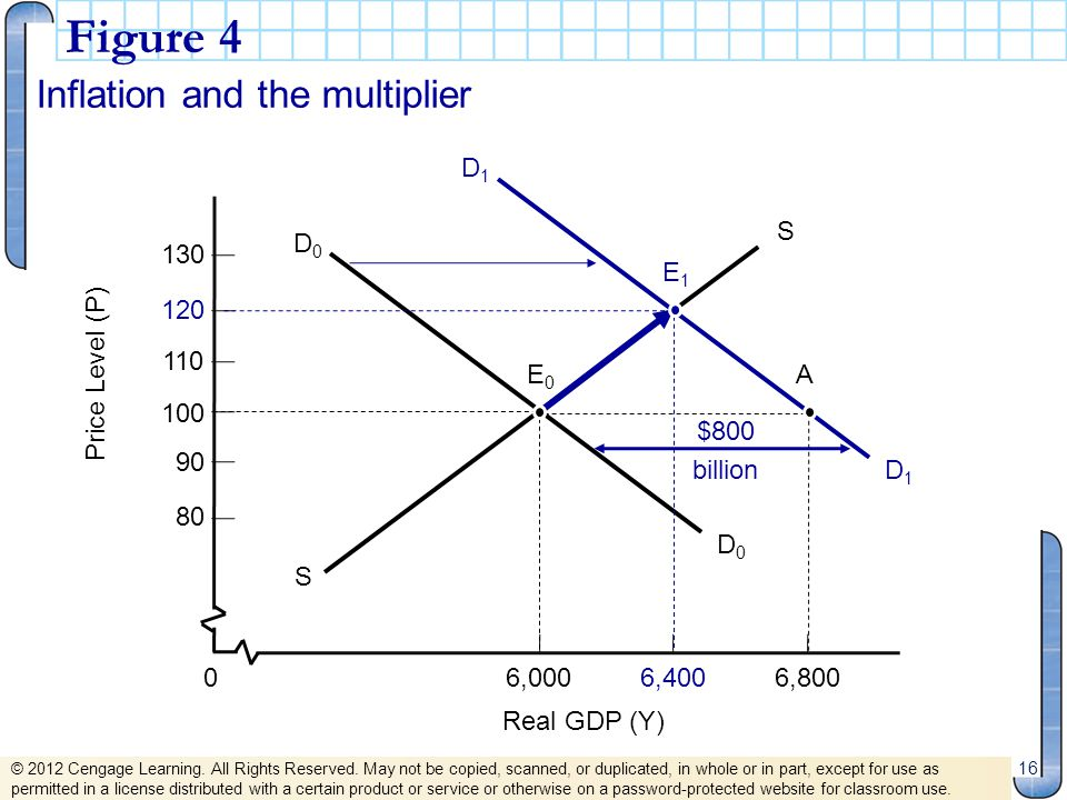 Figure 4 Inflation and the multiplier D1 80 90 100 110 Price Level (P)