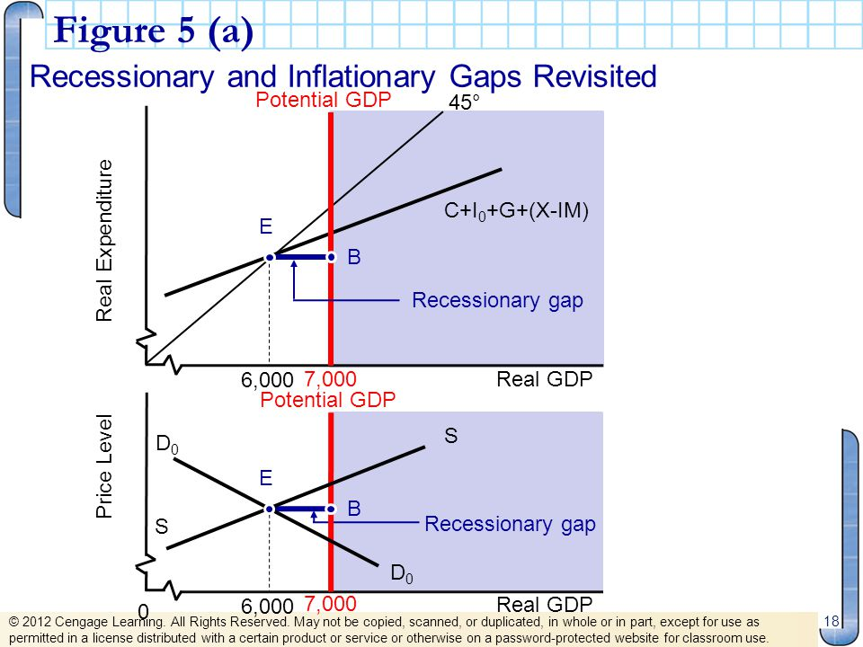 Figure 5 (a) Recessionary and Inflationary Gaps Revisited