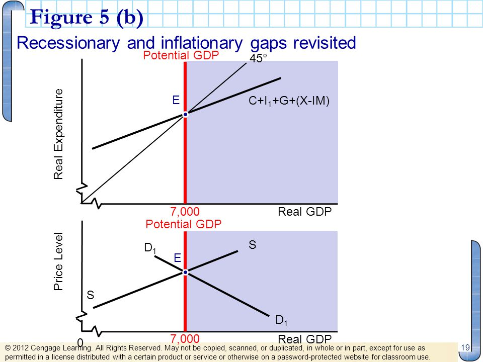 Figure 5 (b) Recessionary and inflationary gaps revisited