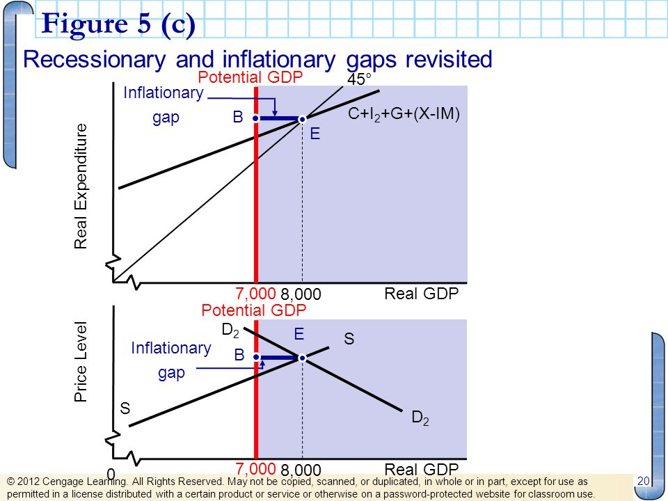Figure 5 (c) Recessionary and inflationary gaps revisited