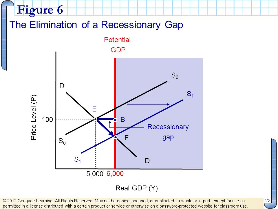 Figure 6 The Elimination of a Recessionary Gap 6,000 Potential GDP