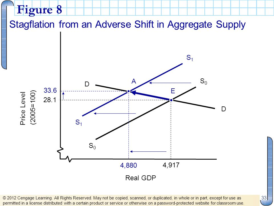 Figure 8 Stagflation from an Adverse Shift in Aggregate Supply S1 A S0