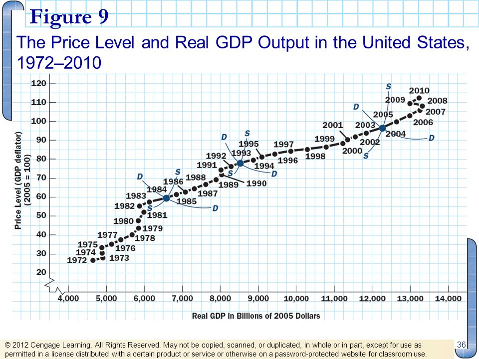 Figure 9 The Price Level and Real GDP Output in the United States, 1972–2010.