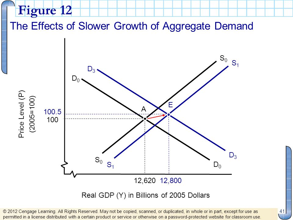 Real GDP (Y) in Billions of 2005 Dollars