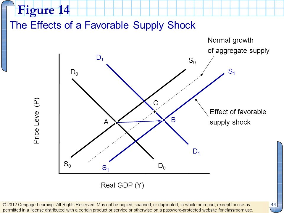 Figure 14 The Effects of a Favorable Supply Shock Normal growth