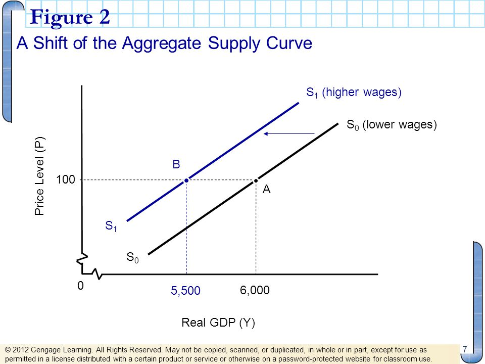 Figure 2 A Shift of the Aggregate Supply Curve S1 (higher wages)