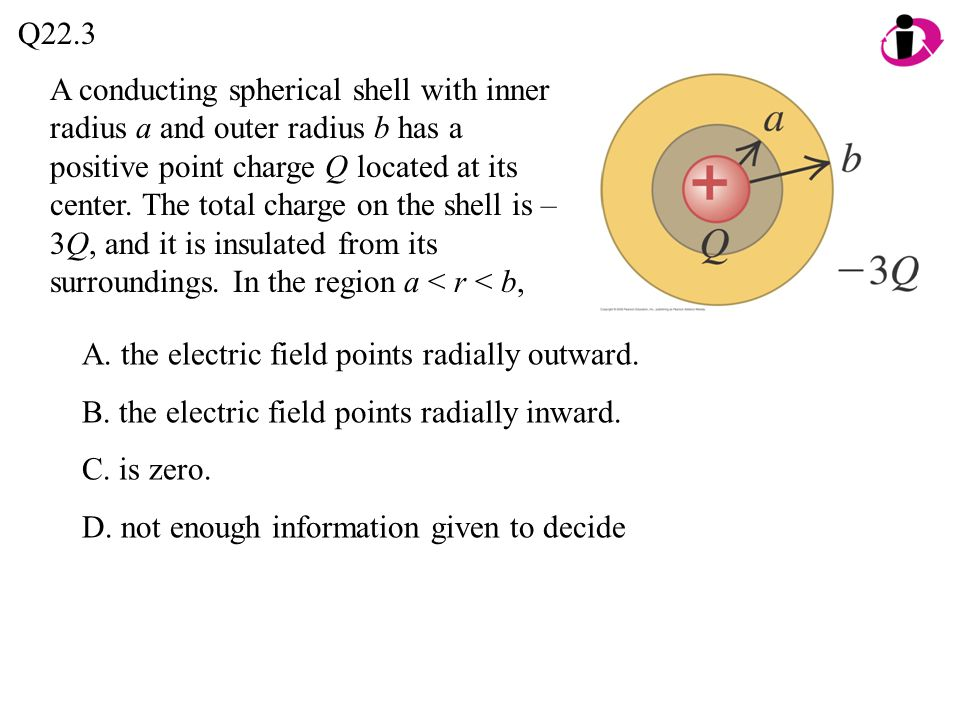 A. the electric field points radially outward.