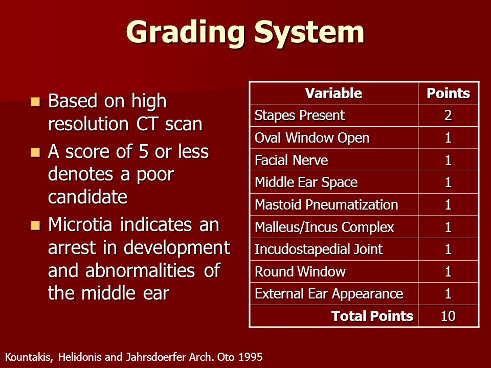 Grading System Based on high resolution CT scan