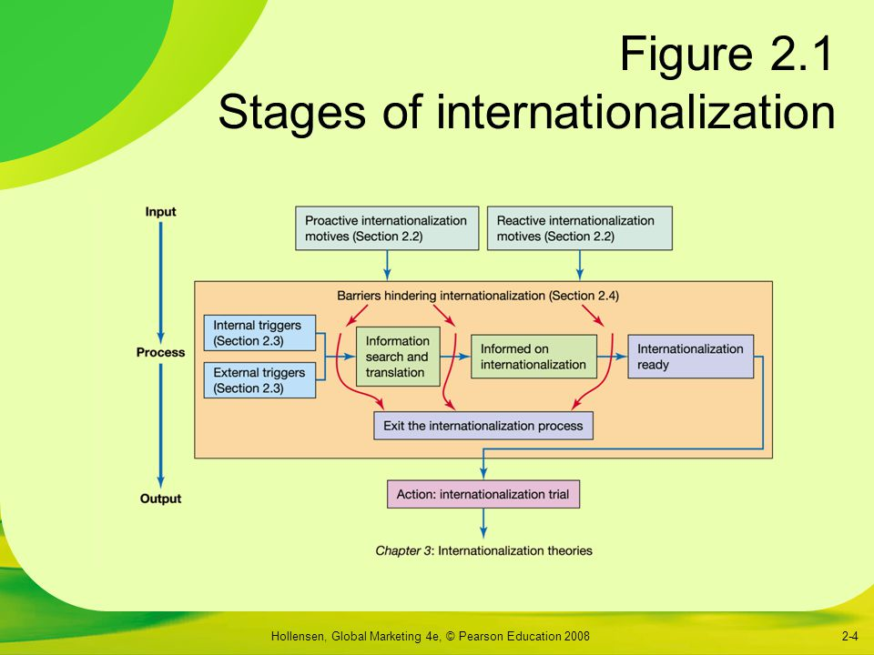 Figure 2.1 Stages of internationalization