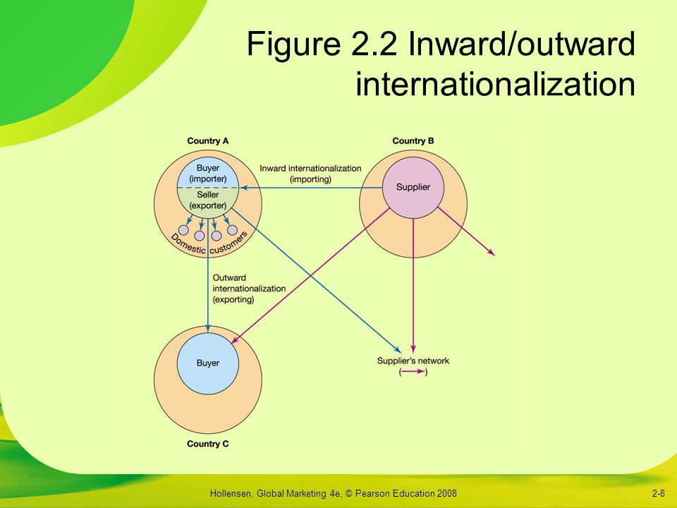 Figure 2.2 Inward/outward internationalization