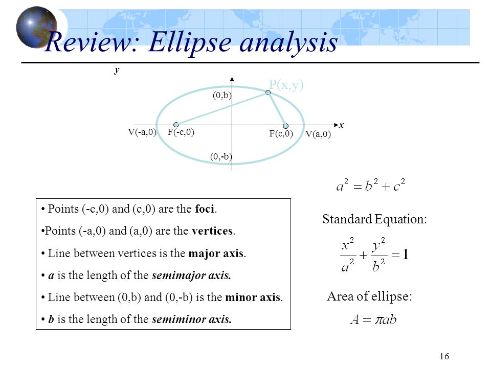 Review: Ellipse analysis