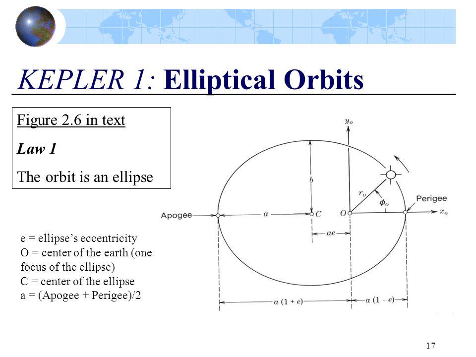 KEPLER 1: Elliptical Orbits