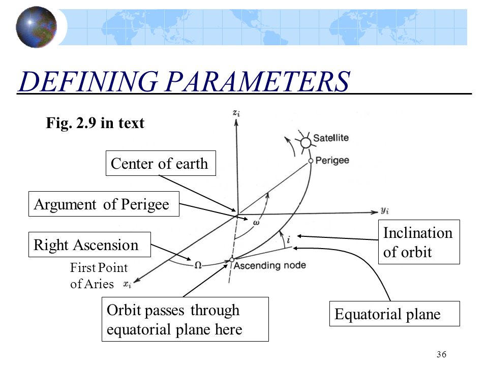 DEFINING PARAMETERS Fig. 2.9 in text Center of earth
