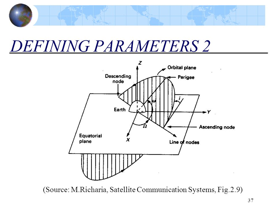 DEFINING PARAMETERS 2 (Source: M.Richaria, Satellite Communication Systems, Fig.2.9)
