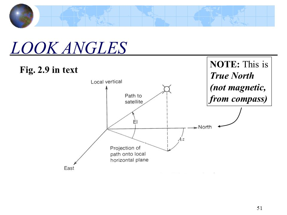 LOOK ANGLES NOTE: This is True North (not magnetic, from compass)