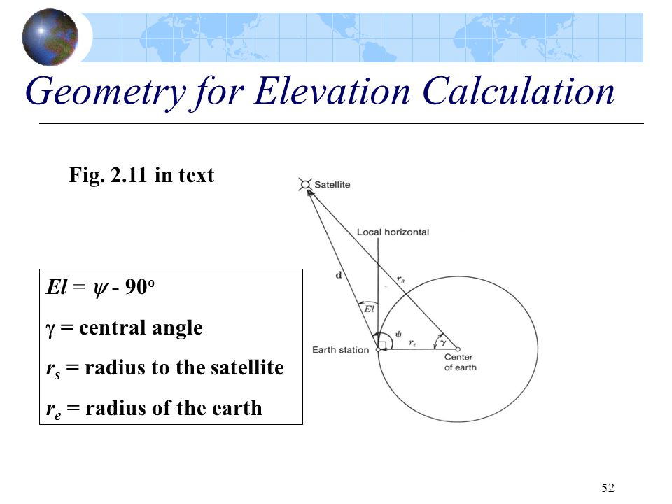 Geometry for Elevation Calculation