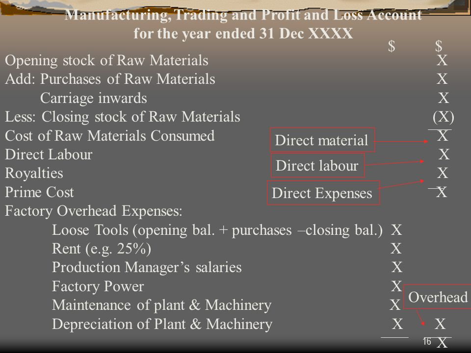 Manufacturing, Trading and Profit and Loss Account