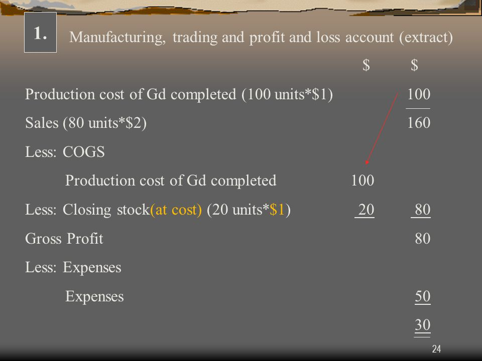 1. Manufacturing, trading and profit and loss account (extract) $ $