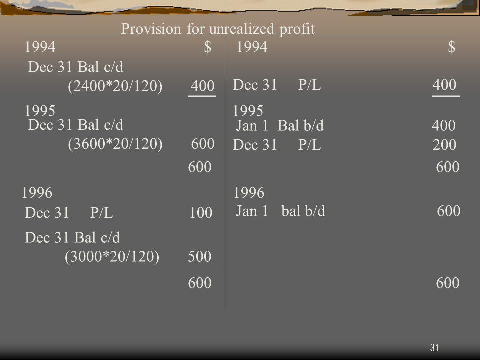 Provision for unrealized profit