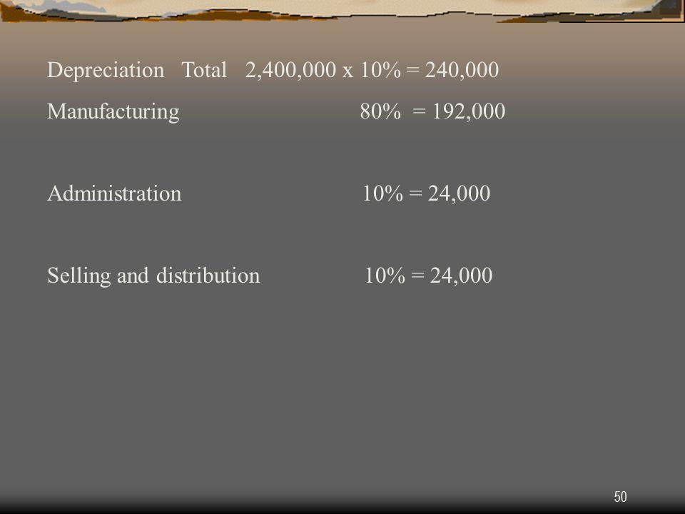 Depreciation Total 2,400,000 x 10% = 240,000