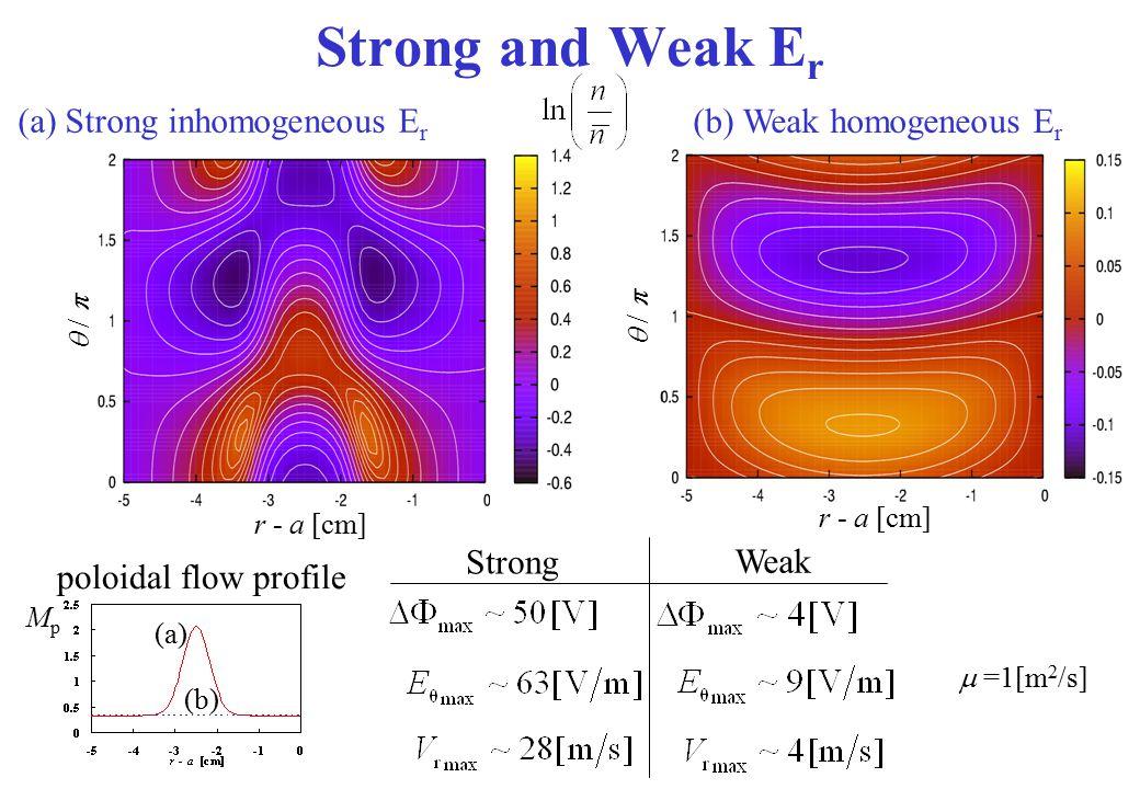 Strong and Weak Er (a) Strong inhomogeneous Er (b) Weak homogeneous Er