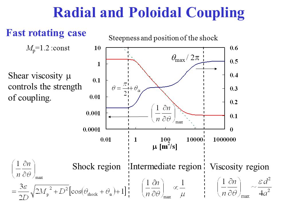Radial and Poloidal Coupling
