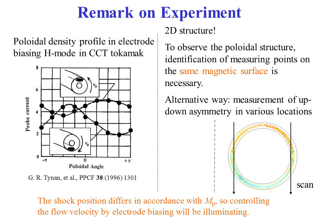 Remark on Experiment 2D structure!