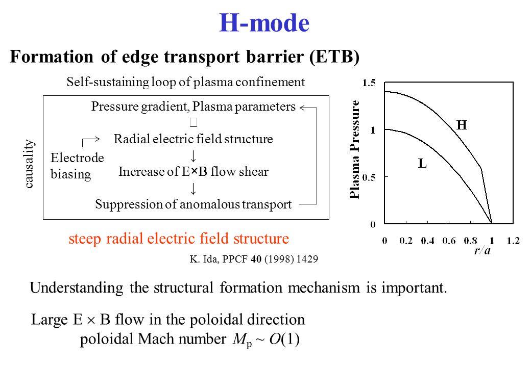 H-mode Formation of edge transport barrier (ETB)