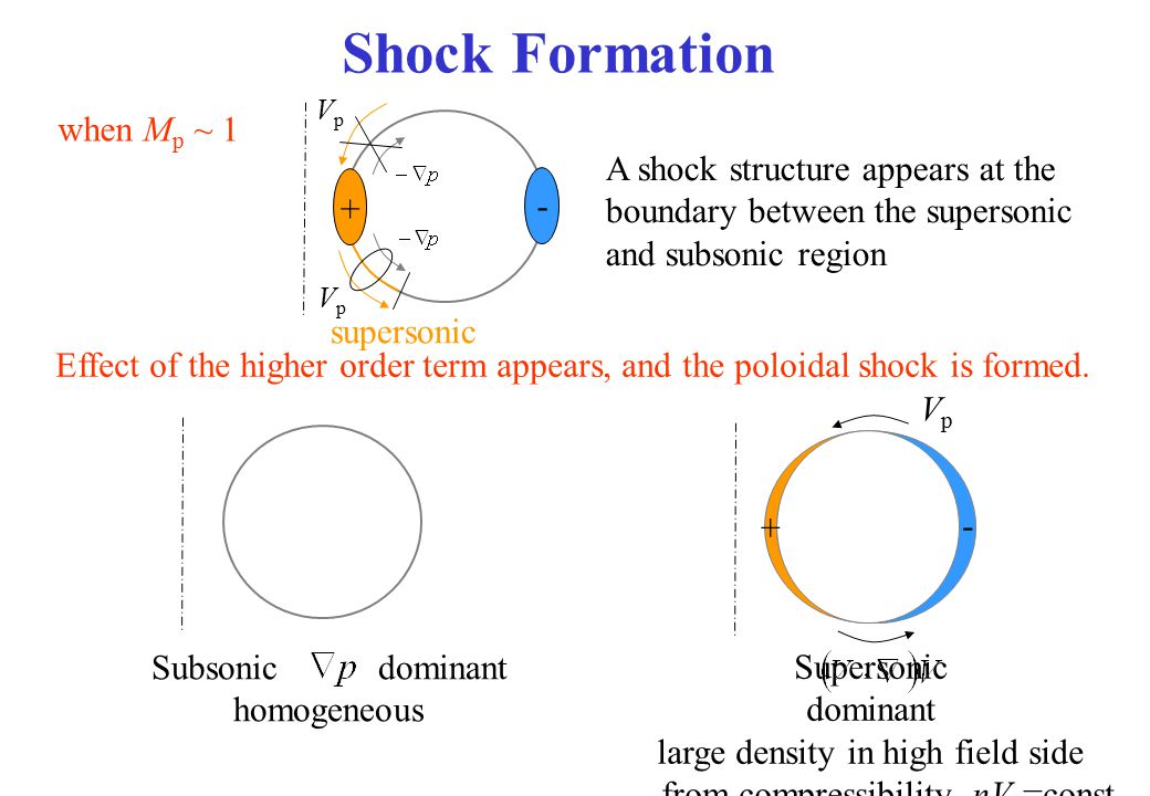 Shock Formation when Mp ~ 1