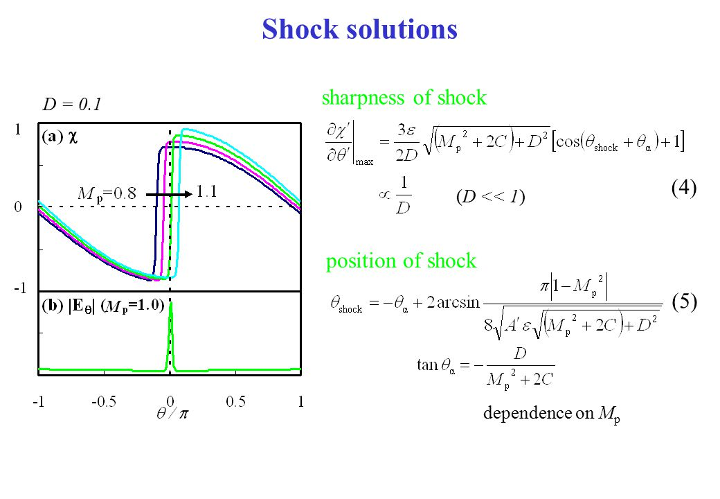 Shock solutions sharpness of shock (4) position of shock (5) D = 0.1