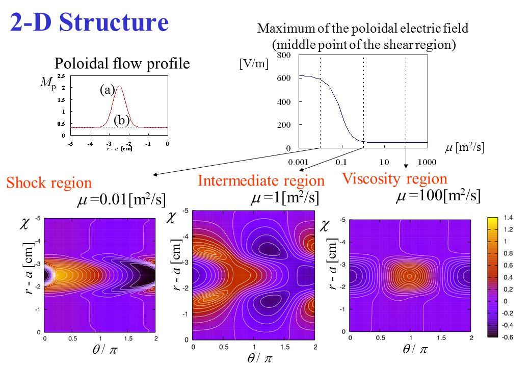 2-D Structure Poloidal flow profile Viscosity region