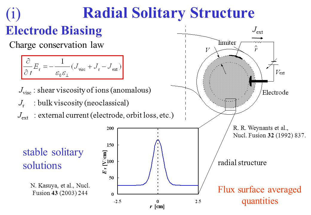 Radial Solitary Structure