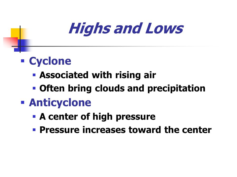 Highs and Lows Cyclone Anticyclone Associated with rising air