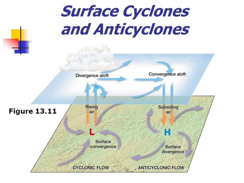 Surface Cyclones and Anticyclones