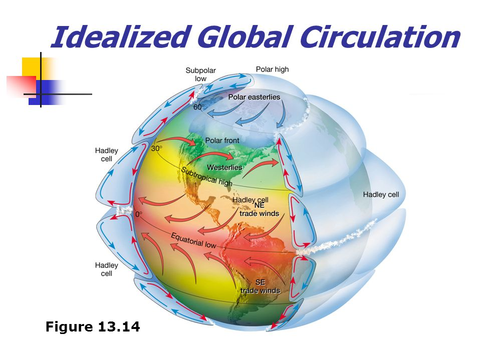 Idealized Global Circulation