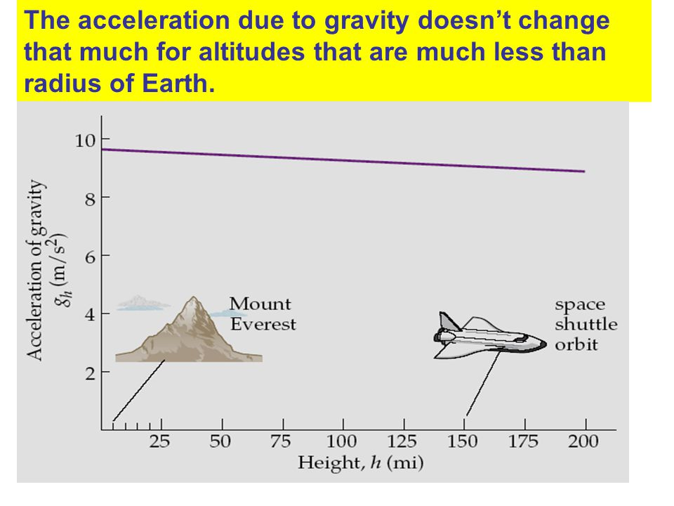 The acceleration due to gravity doesn't change that much for altitudes that are much less than radius of Earth.
