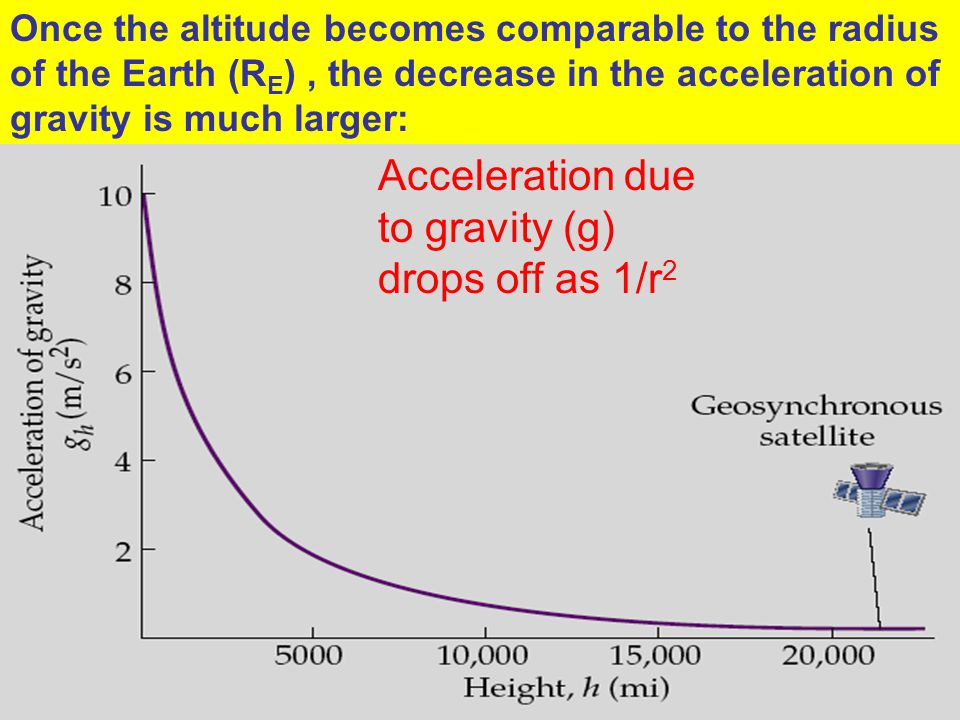 Acceleration due to gravity (g) drops off as 1/r2